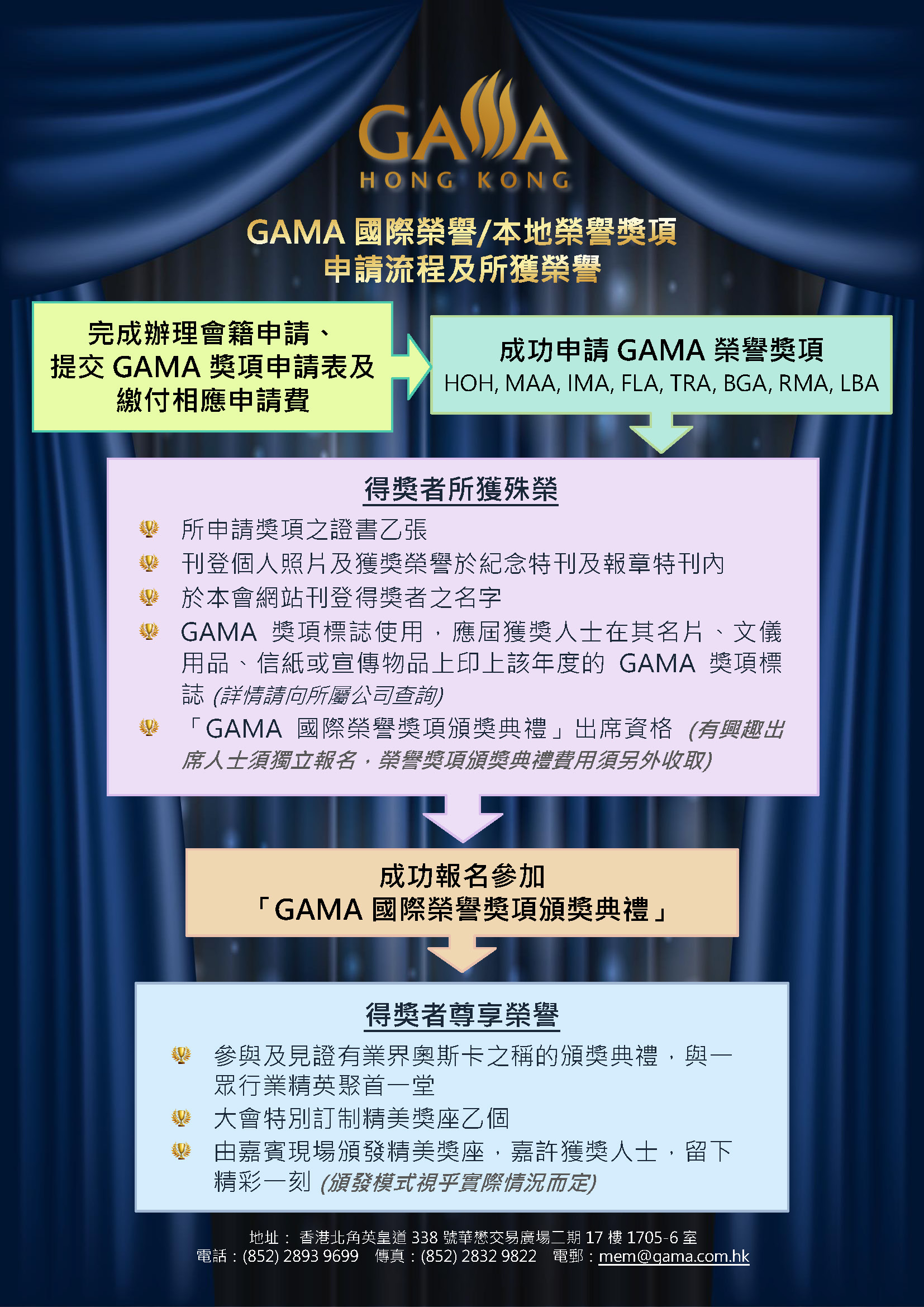GAMA Awards Application Flow Chart