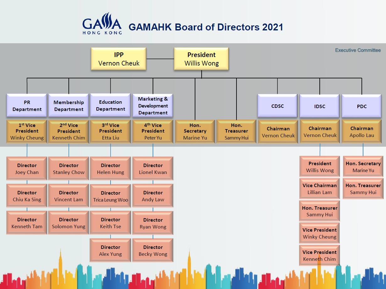 GAMA Board Chart